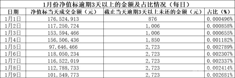 (1月9号数据)2019年净值标上半年每日逾期情况通报